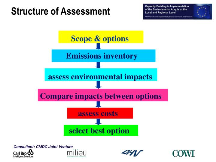 Structure of Assessment