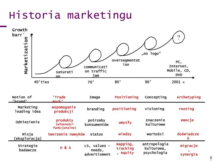 Historia marketingu