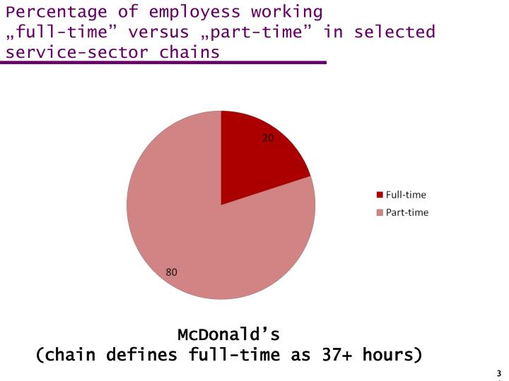 Percentage of employess working