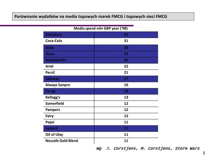 Porównanie wydatków na media topowych marek FMCG i topowych sieci FMCG