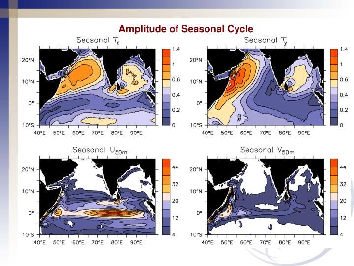 Amplitude of Seasonal Cycle