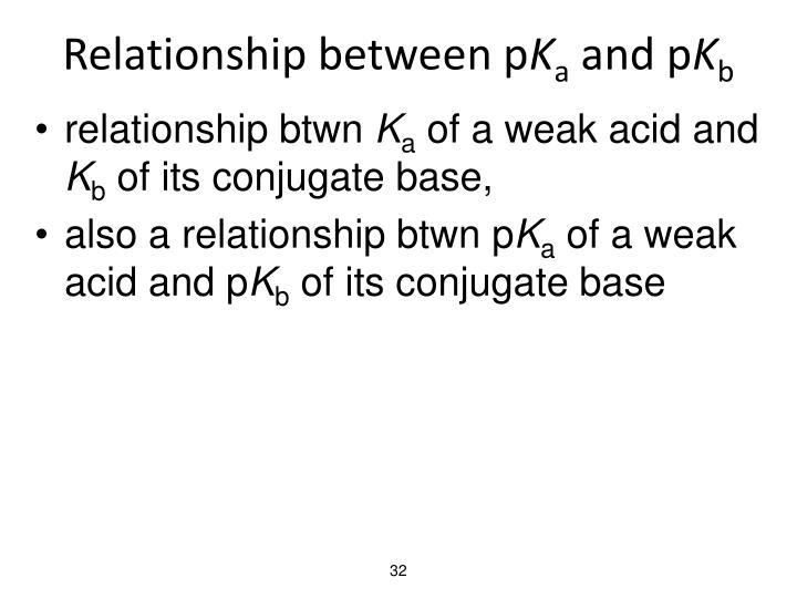 Relationship between p