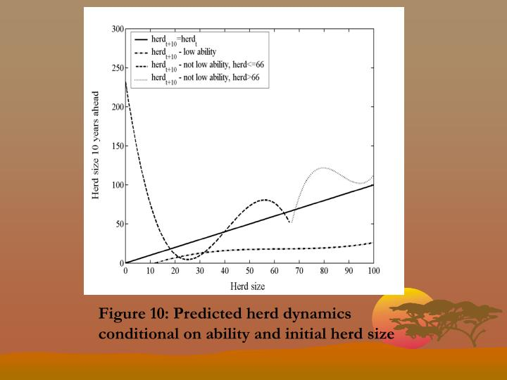 Figure 10: Predicted herd dynamics