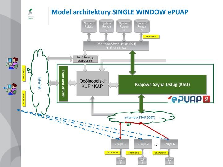 Model architektury SINGLE WINDOW ePUAP