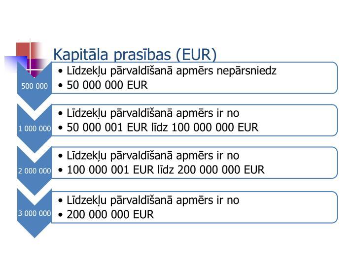 Kapitāla prasības (EUR)
