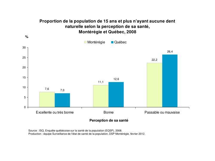 Source : ISQ, Enquête québécoise sur la santé de la population (EQSP), 2008.