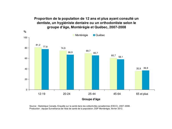 Source : Statistique Canada, Enquête sur la santé dans les collectivités canadiennes (ESCC), 2007-2008.