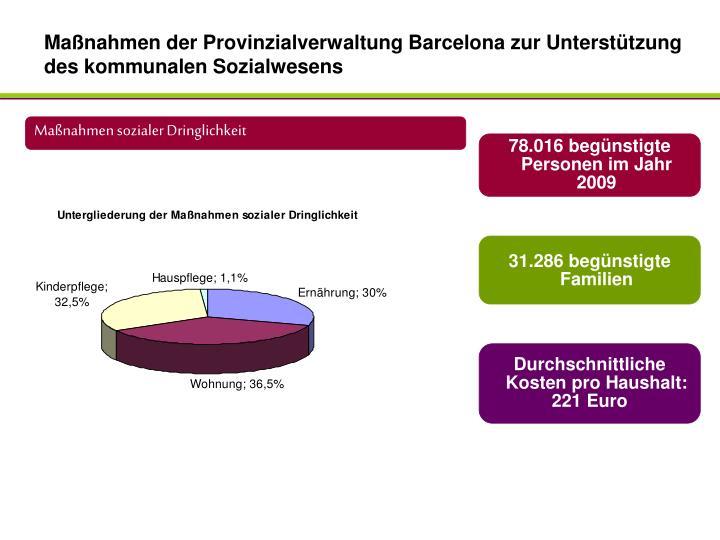 Maßnahmen der Provinzialverwaltung Barcelona zur Unterstützung des kommunalen Sozialwesens
