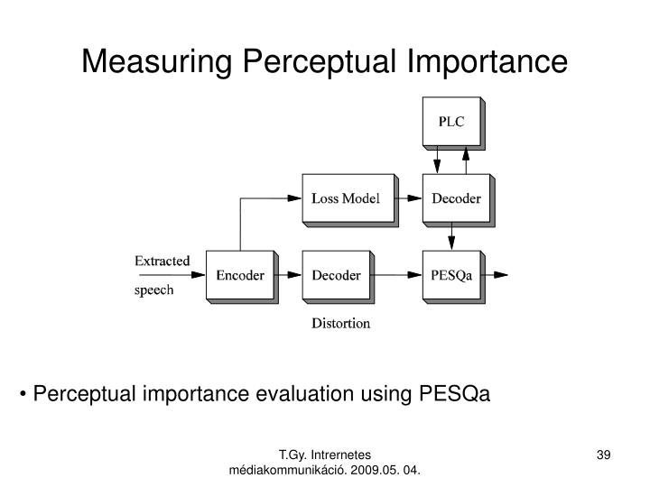 Measuring Perceptual Importance