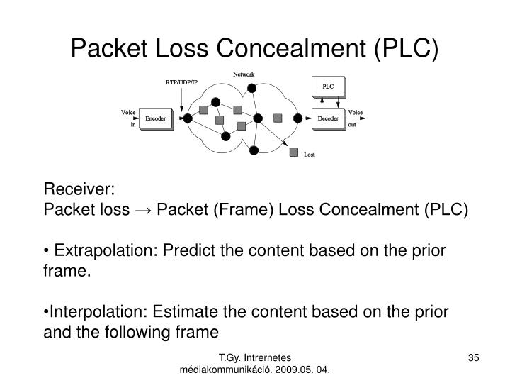 Packet Loss Concealment (PLC)