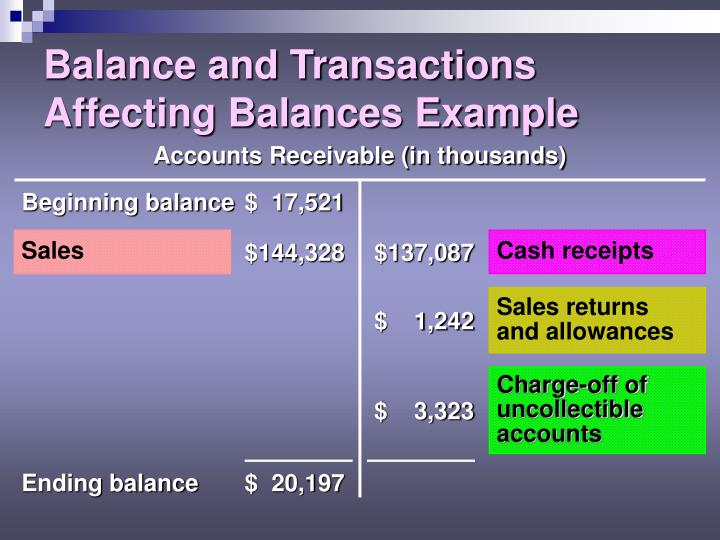 Accounts Receivable (in thousands)