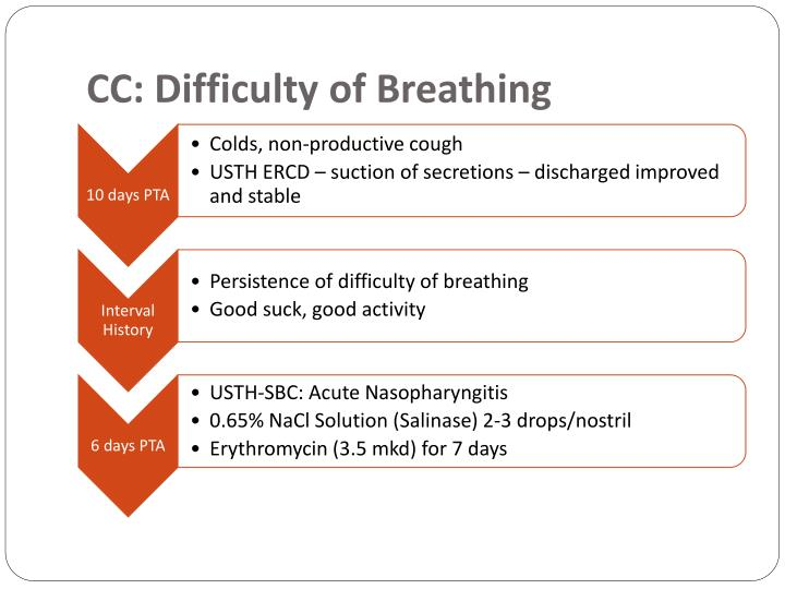 Cc difficulty of breathing