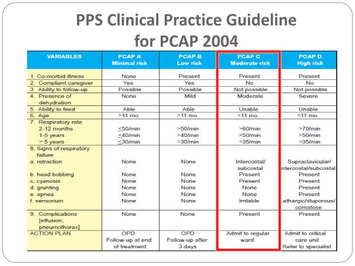 PPS Clinical Practice Guideline
