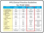 pps clinical practice guideline for pcap 2004