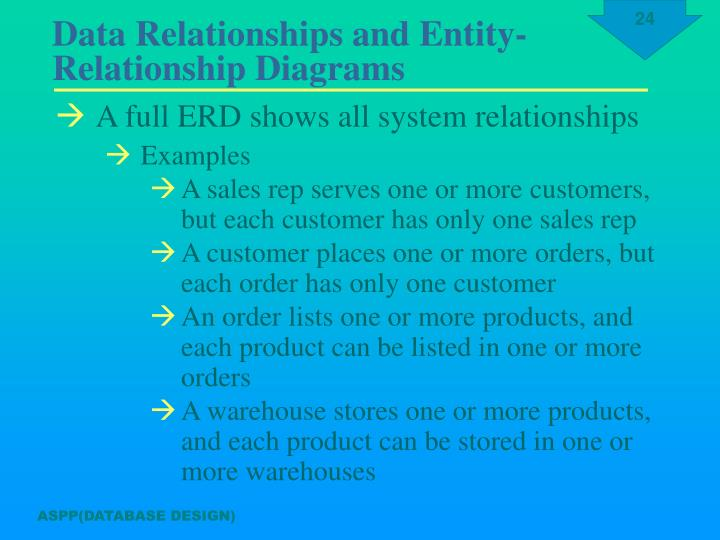 A full ERD shows all system relationships