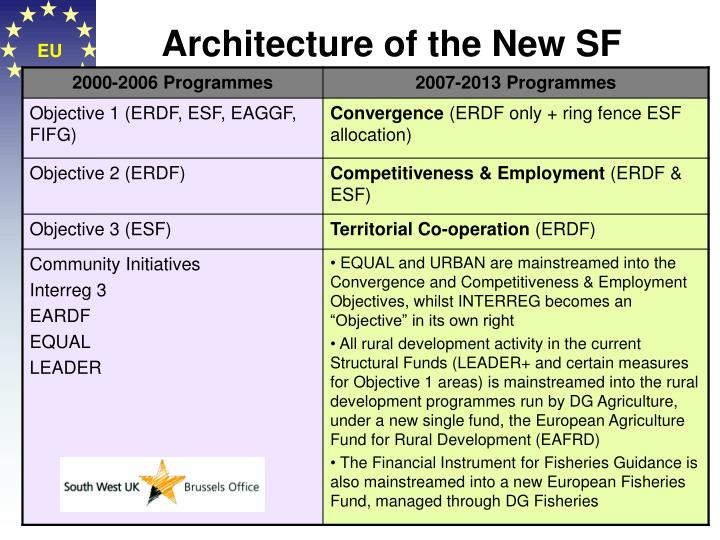 Architecture of the New SF