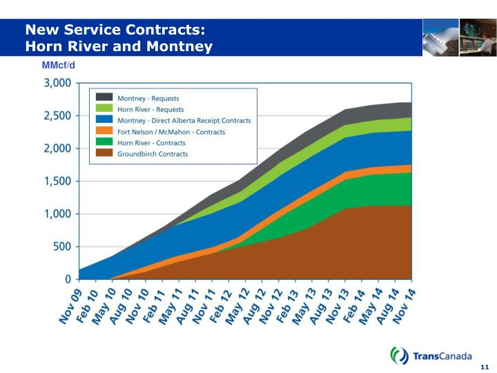 New Service Contracts: