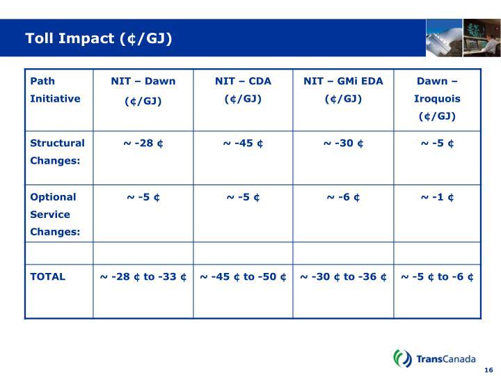 Toll Impact (¢/GJ)