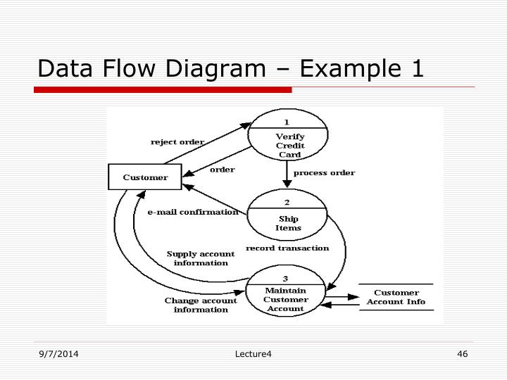 Data Flow Diagram – Example 1