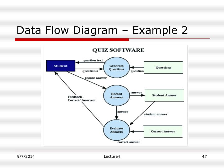 Data Flow Diagram – Example 2