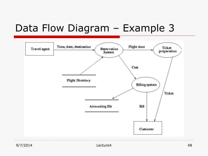 Data Flow Diagram – Example 3