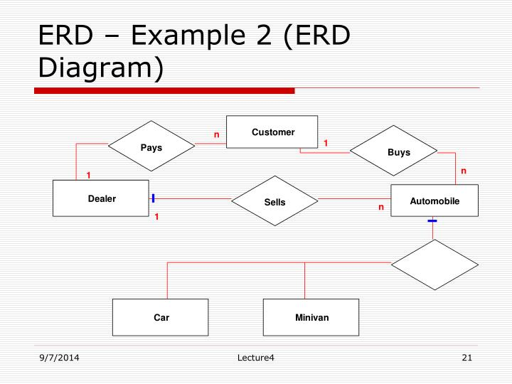 ERD – Example 2 (ERD Diagram)