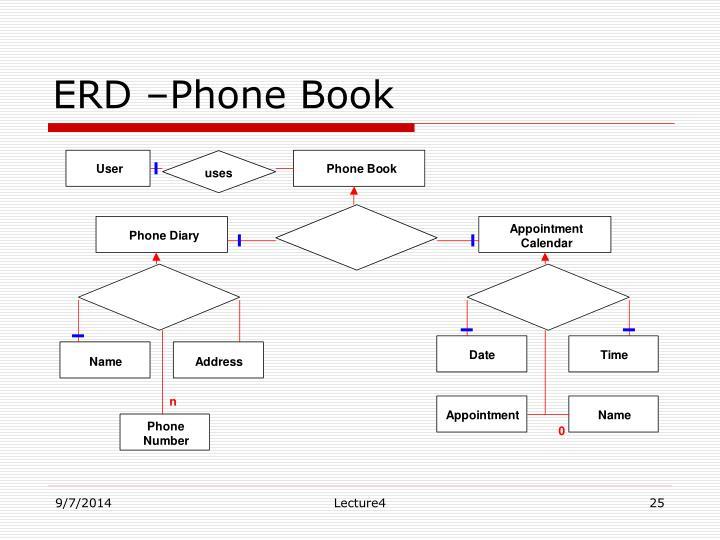 ERD –Phone Book