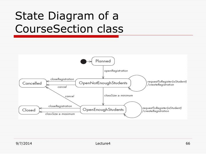 State Diagram of a CourseSection class