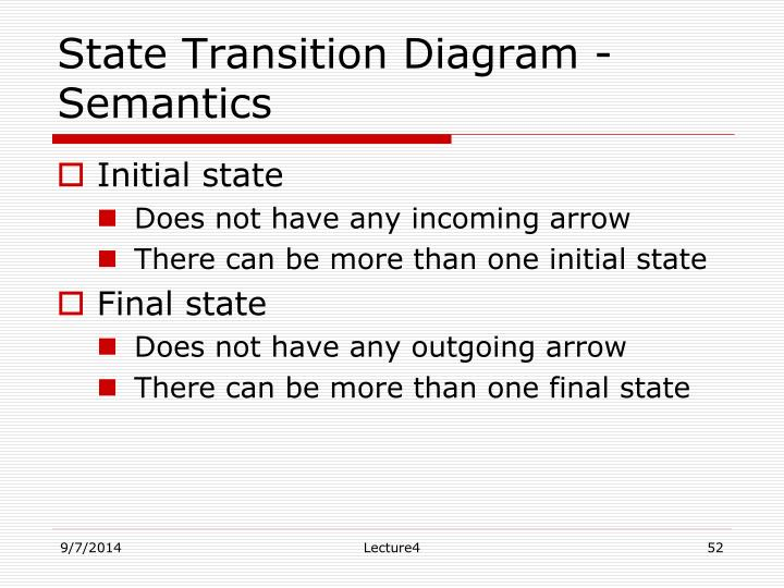 State Transition Diagram - Semantics