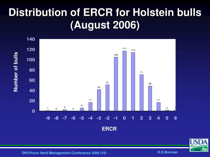 Distribution of ERCR for Holstein bulls (August 2006)