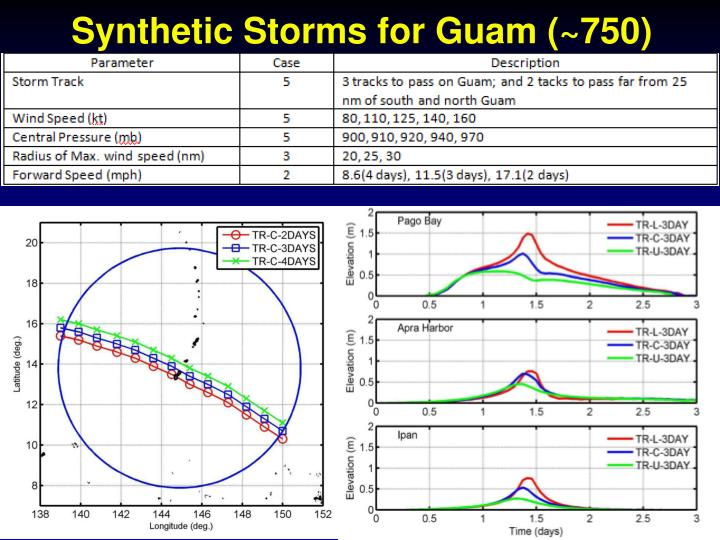 Synthetic Storms for Guam (~750)