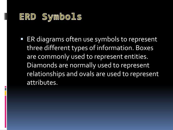ERD Symbols