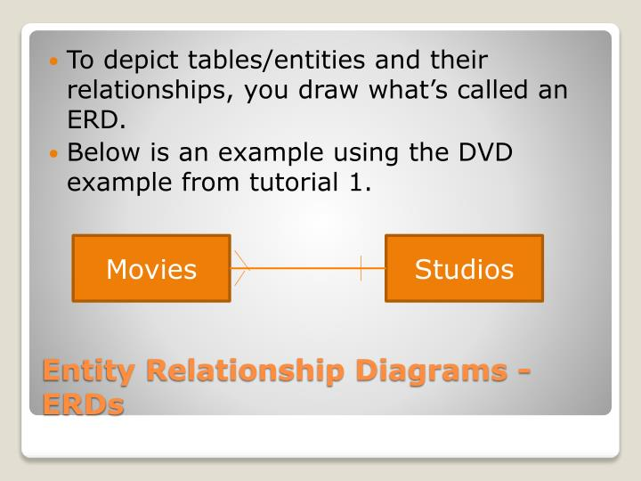 To depict tables/entities and their relationships, you draw what's called an ERD.