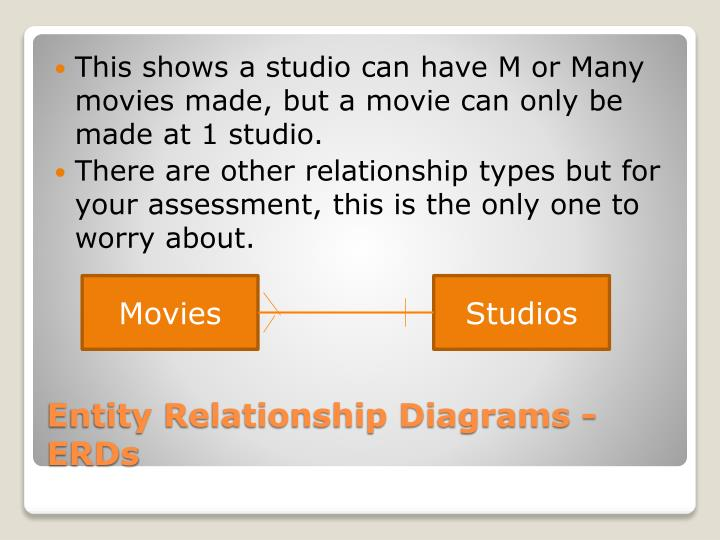 This shows a studio can have M or Many movies made, but a movie can only be made at 1 studio.