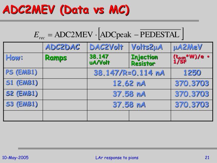 ADC2MEV (Data vs MC)
