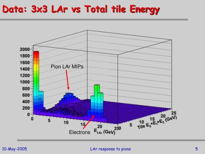 Data: 3x3 LAr vs Total tile Energy