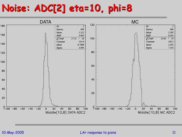 Noise: ADC[2] eta=10, phi=8