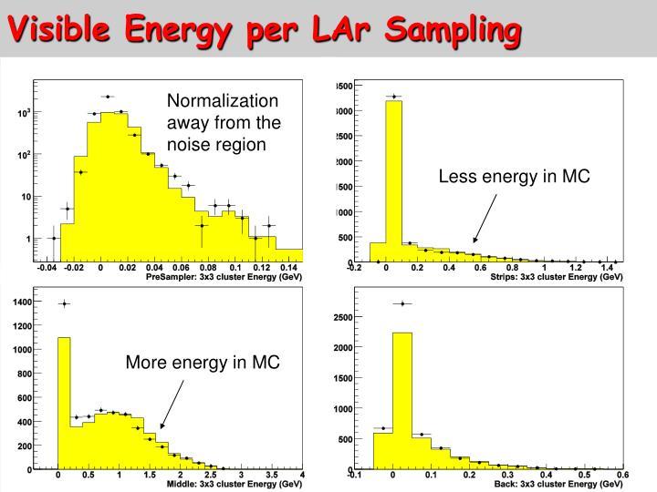 Visible Energy per LAr Sampling