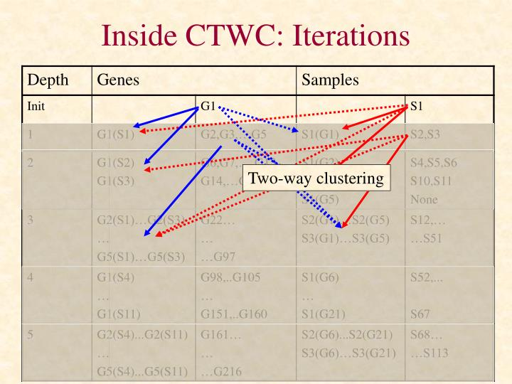 Inside CTWC: Iterations
