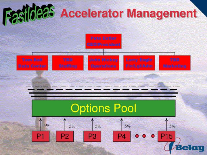 Accelerator Management