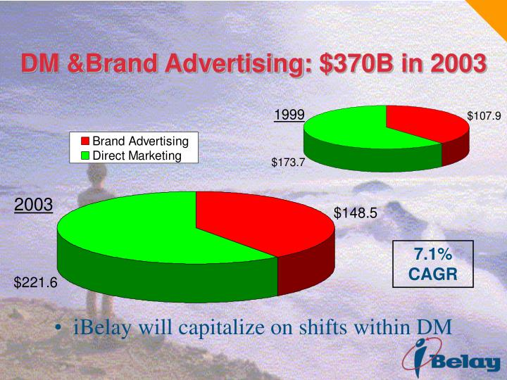 DM &Brand Advertising: $370B in 2003