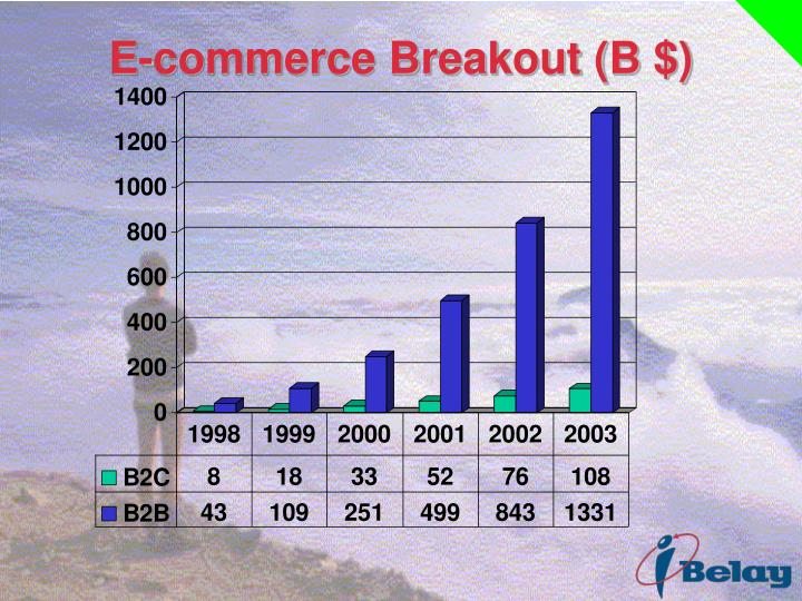 E-commerce Breakout (B $)
