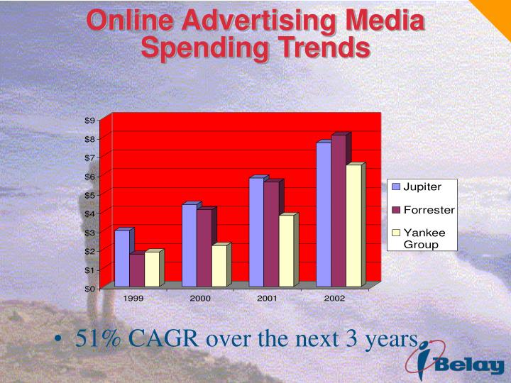 Online Advertising Media Spending Trends