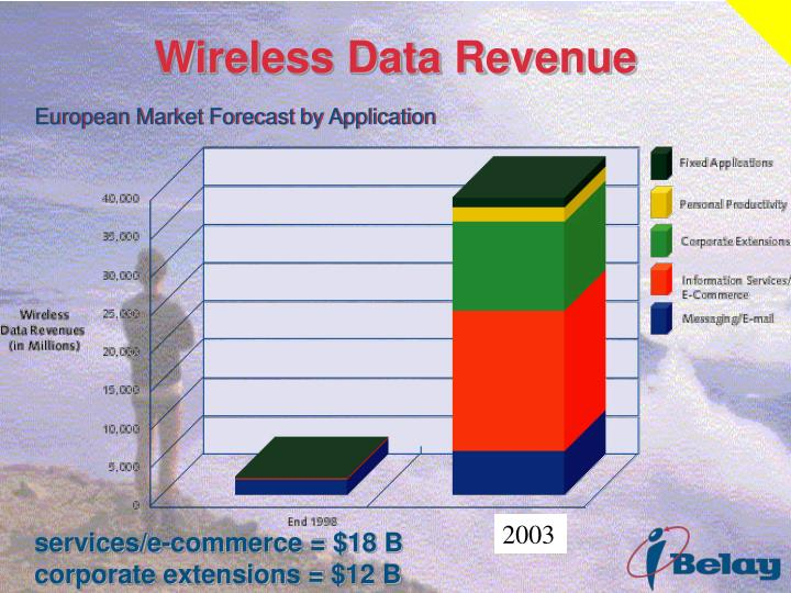 Wireless Data Revenue