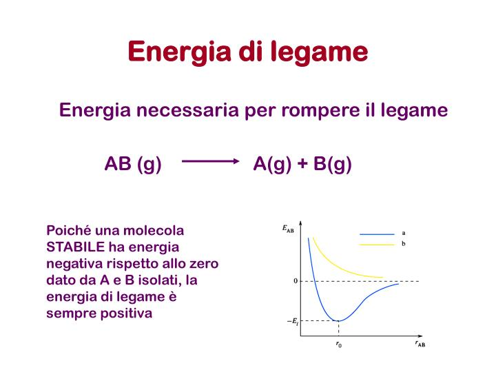 Energia di legame