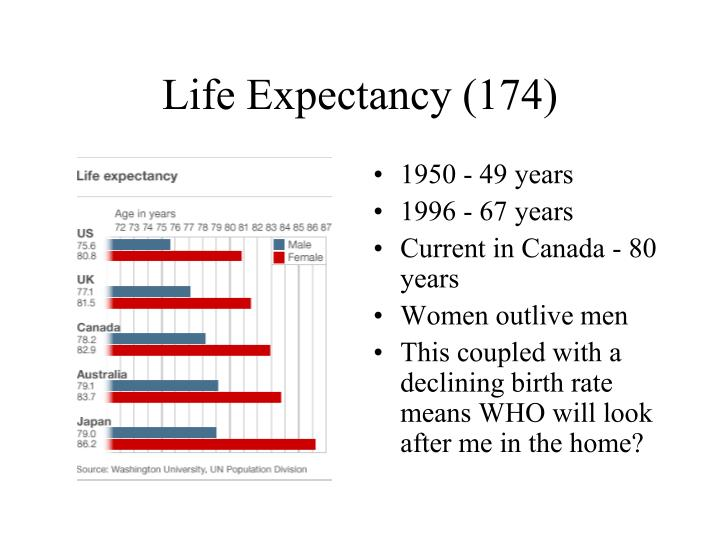 Life Expectancy (174)