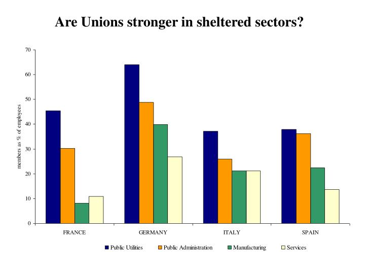 Are Unions stronger in sheltered sectors?