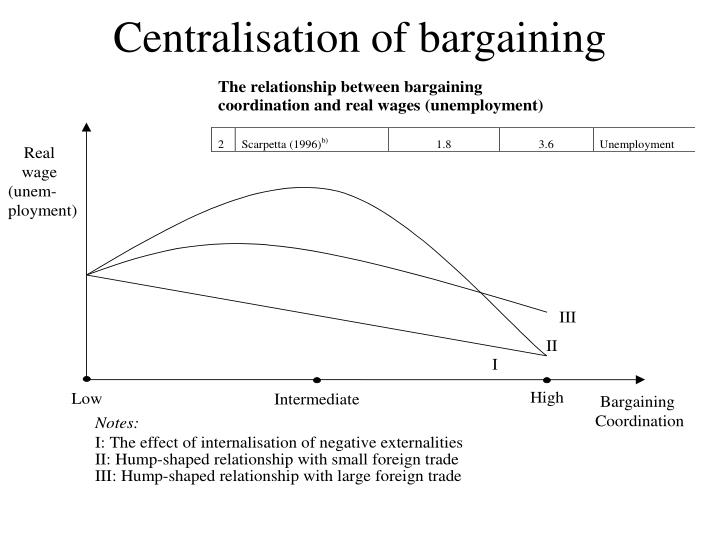 Centralisation of bargaining