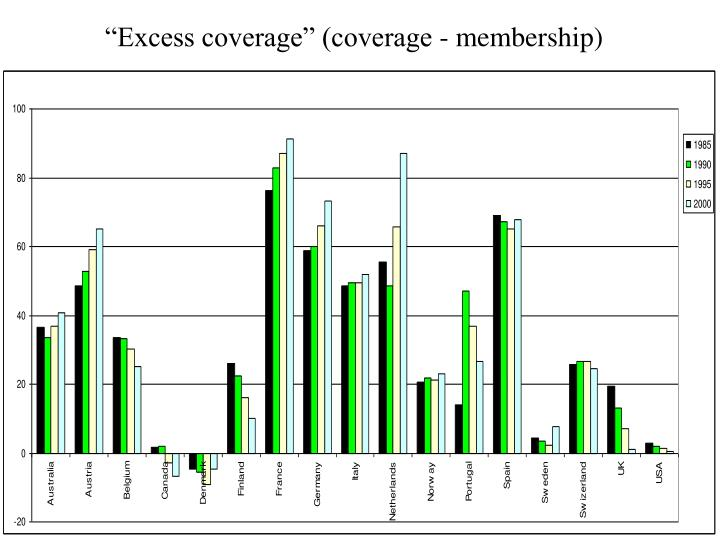 """Excess coverage"" (coverage - membership)"