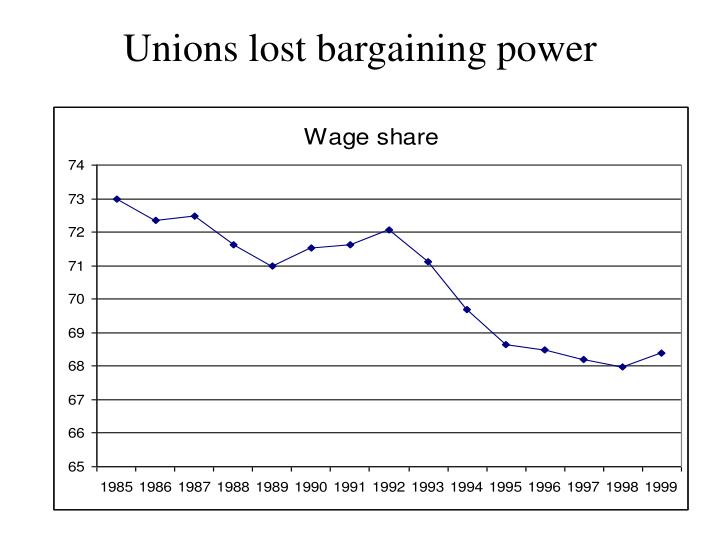 Unions lost bargaining power